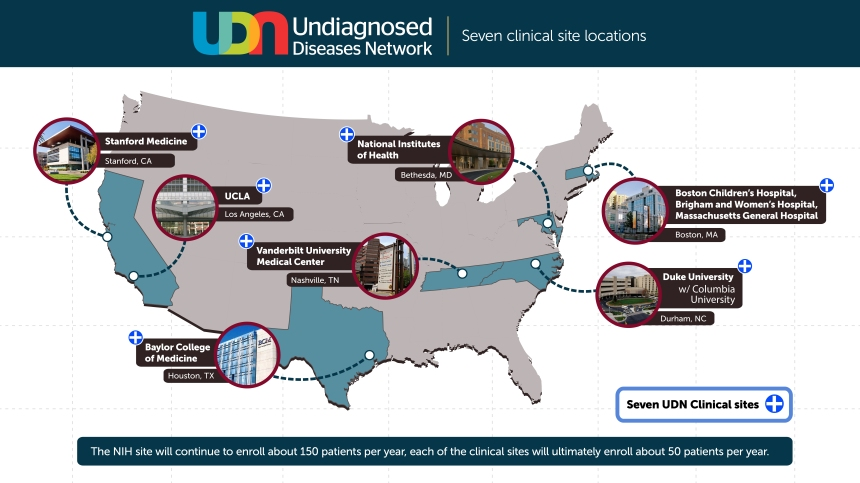 The Undiagnosed Diseases Network (UDN) includes six additional clinical sites in addition to the original NIH UDP: Baylor College of Medicine, Houston; Duke Medical Center, Durham, North Carolina, with Columbia University, New York City; Harvard Teaching Hospitals (Brigham and Women's Hospital, Boston Children's Hospital, Massachusetts General Hospital), Boston; Stanford Medical Center, Stanford, California; University of California at Los Angeles Medical Center; and Vanderbilt University Medical Center, Nashville, Tennessee.